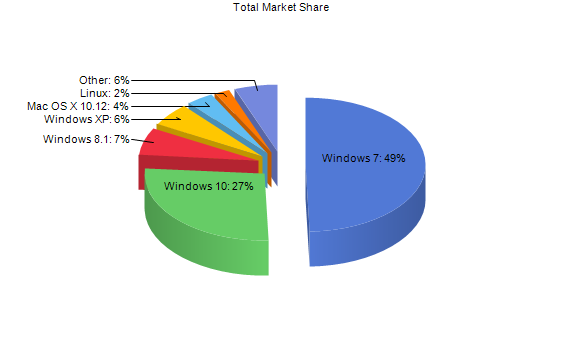 Windows XP and the risk of Malware attacks